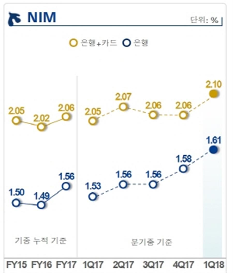 신한금융지주 NIM 추이. 사진/신한금융지주