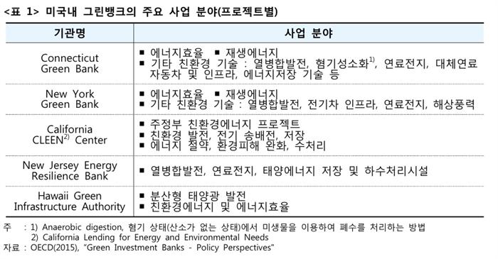 자료/ 산업은행 리서치센터