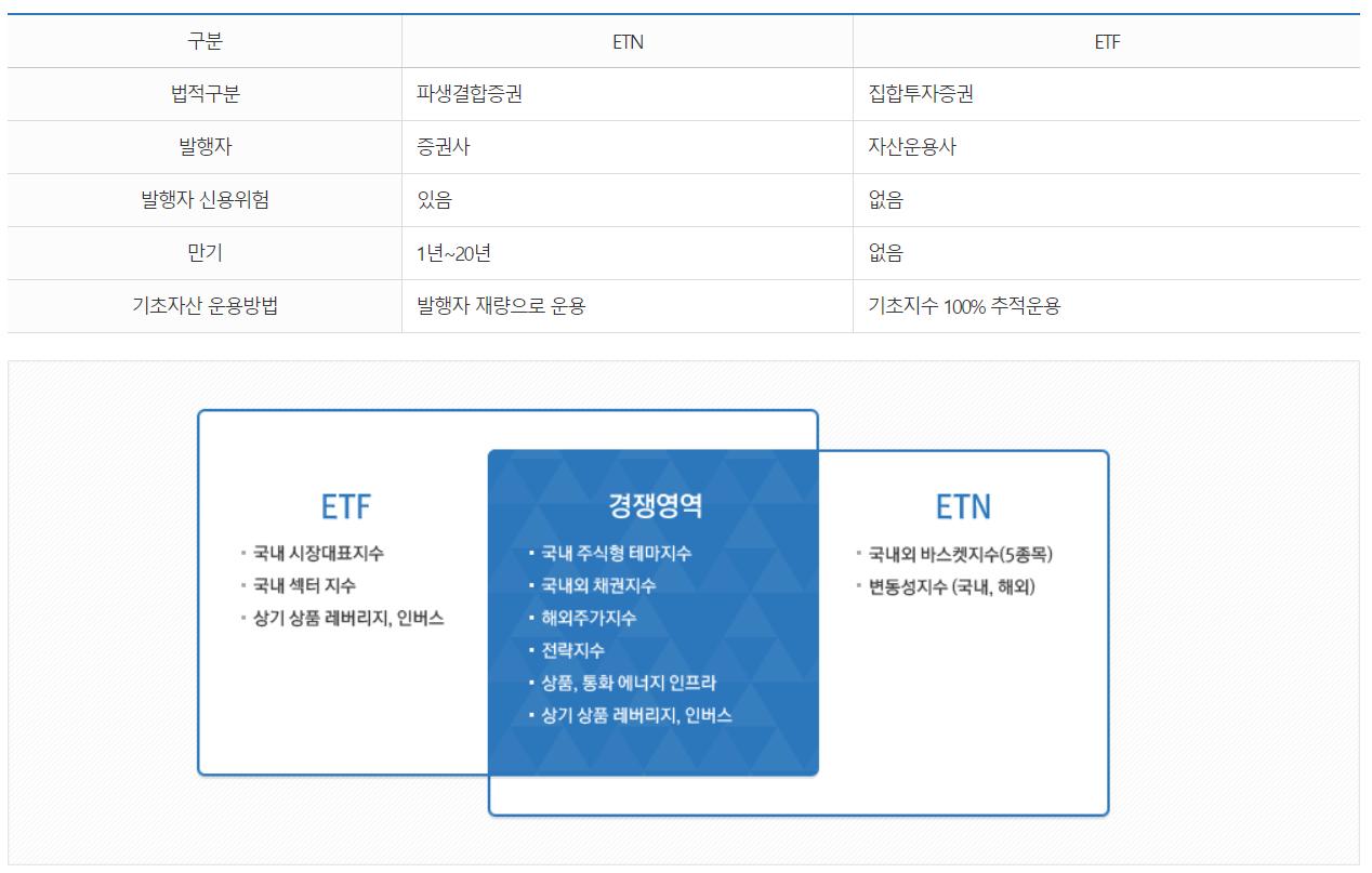 ETN·ETF 비교. 자료/한국거래소